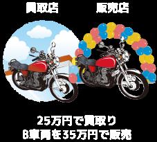 買取店&販売店 25万円で買取りB車両を35万円で販売